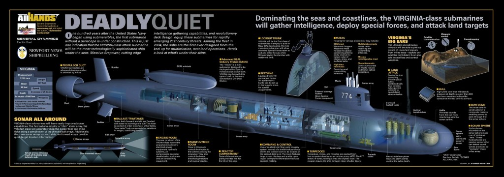 A poster of the Virginia Class submarine created by All Hands Navy Magazine.
